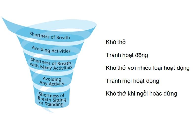 kho tho COPD
